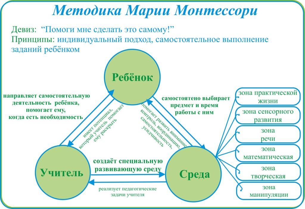 Блок-схема. Методика Марии Монтессори