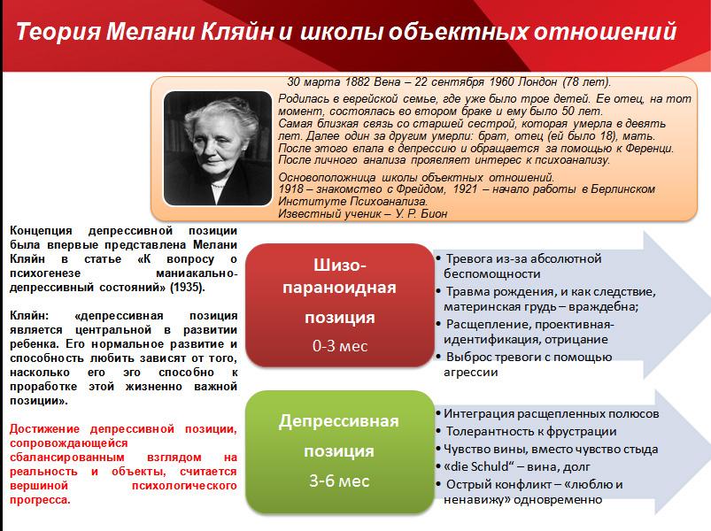 Теория Мелани Кляйн