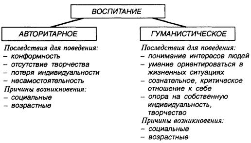 Типы воспитания
