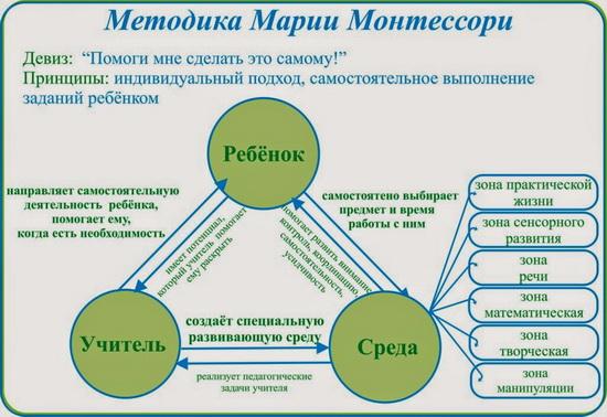 Принципы Монтессори