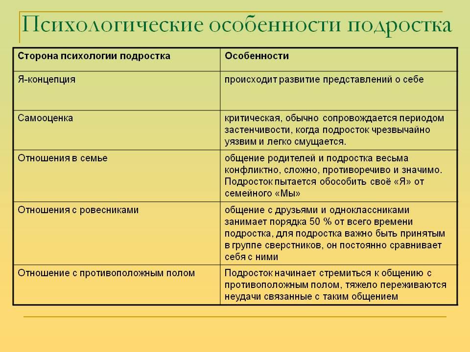 Психология подростков