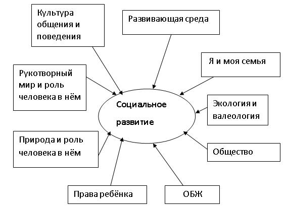 Направления социализации