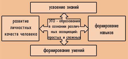 Усвоение знаний