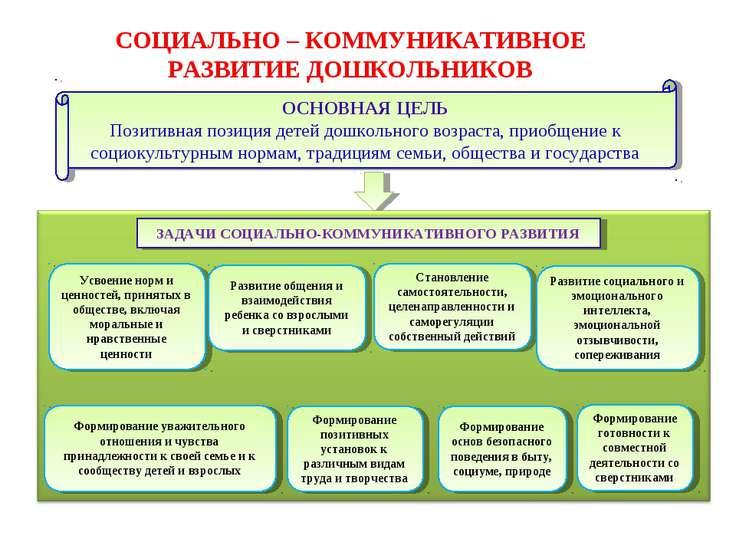 Задачи социально-коммуникативного развития