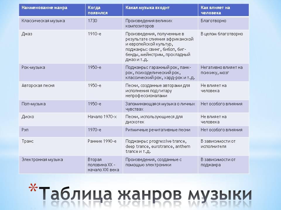 Таблица жанров