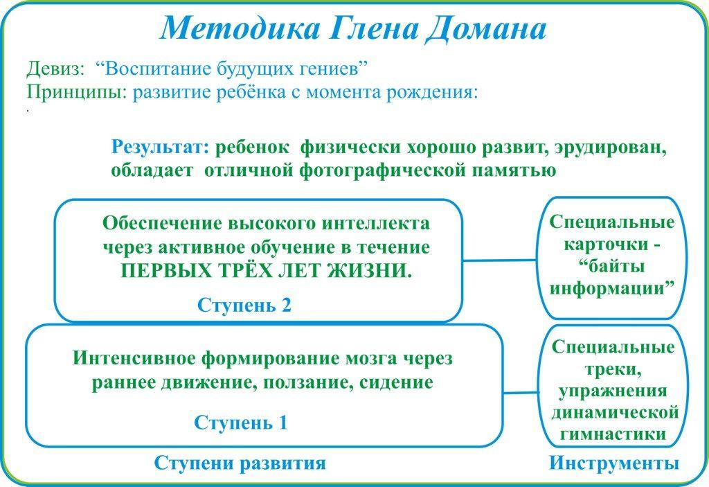 Методика Домана