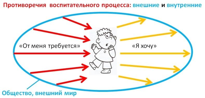 Противоречия воспитания