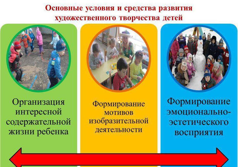 Цели развития