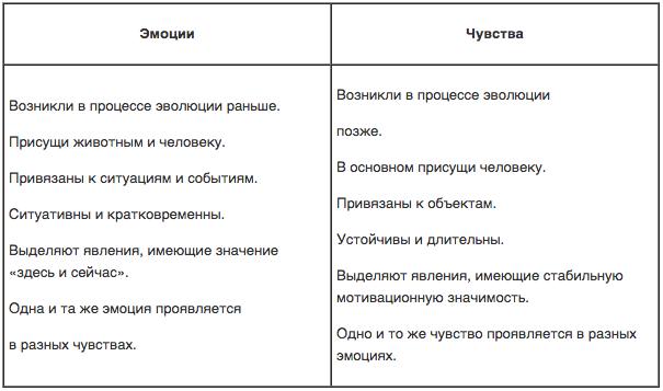 Разница между эмоциями и чувствами