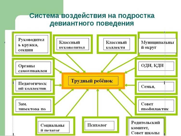 Система воздействия на подростка - схема