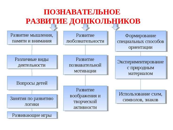 Методы познавательного развития