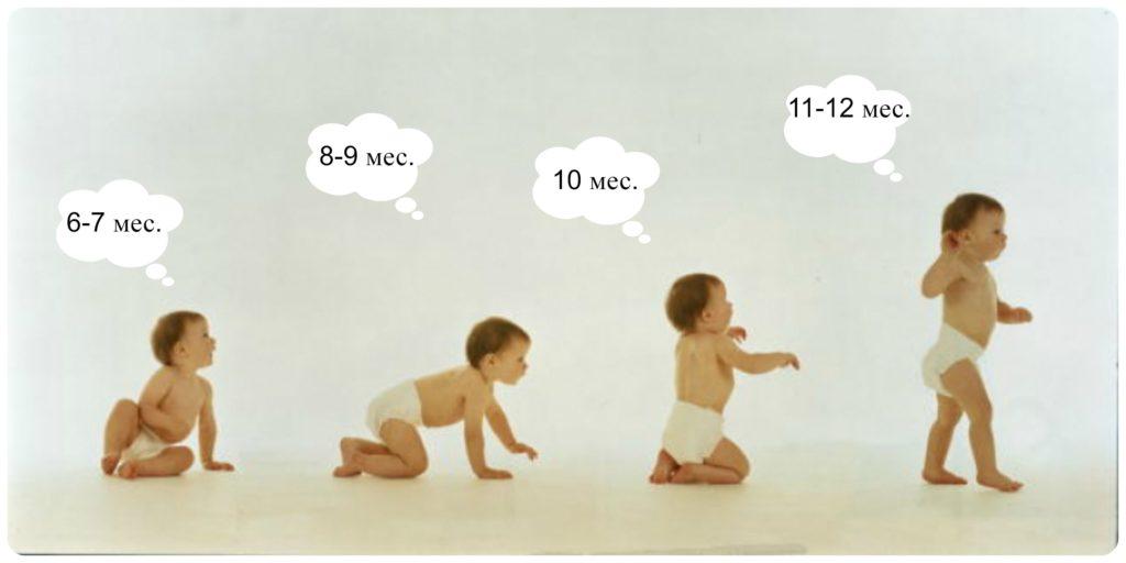Развитие движений ребенка до года