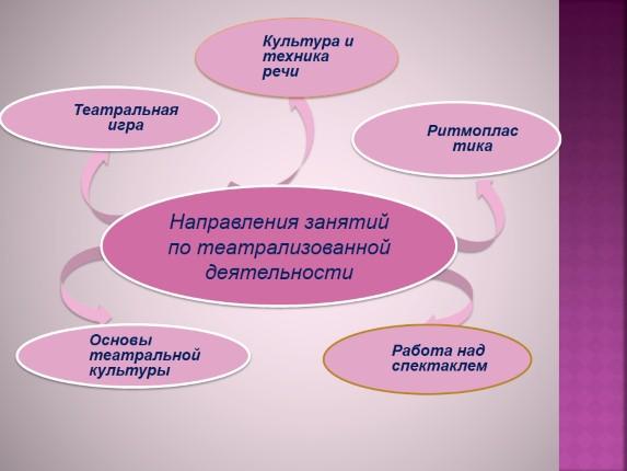 Театрализованная деятельность как метод коммуникативного развития детей