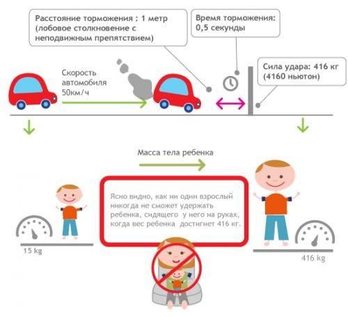Опасности при перевозке без автокресла