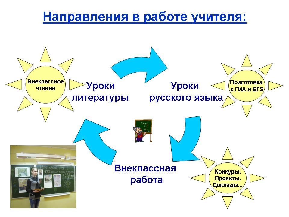 Работа учителя у школе