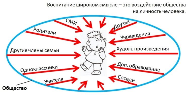 Воздействие на ребенка - схема