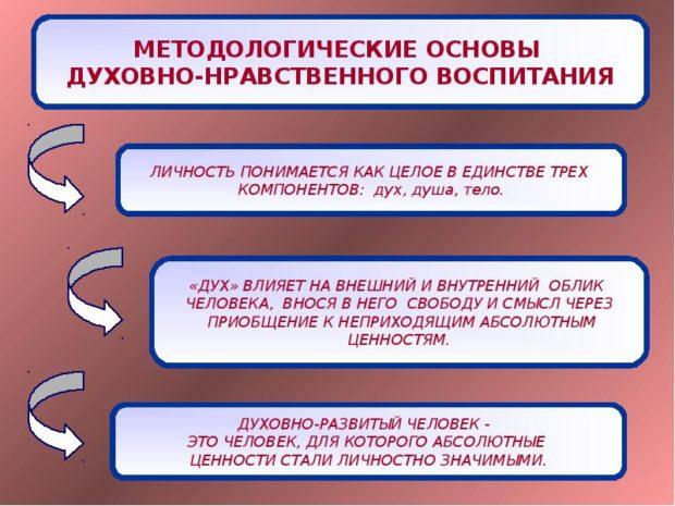Методологические основы нравственного воспитания детей