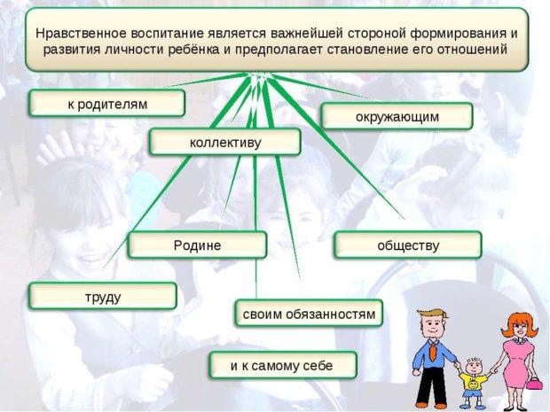 Теория нравственного воспитания -цели