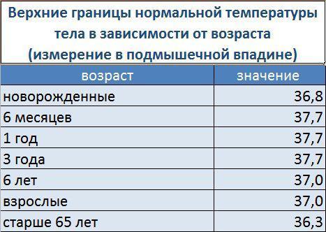 Показатели нормы температуры в зависимости возраста