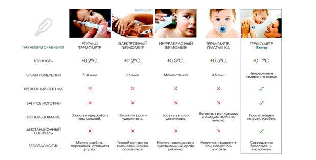Сравнение градусников для детей