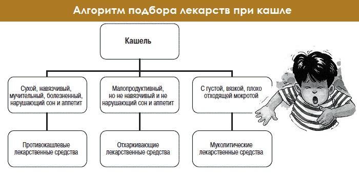 Подбор лекарств - алгоритм выбора