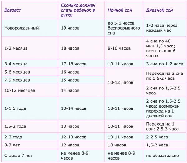 Таблица, сколько часов надо спать детям