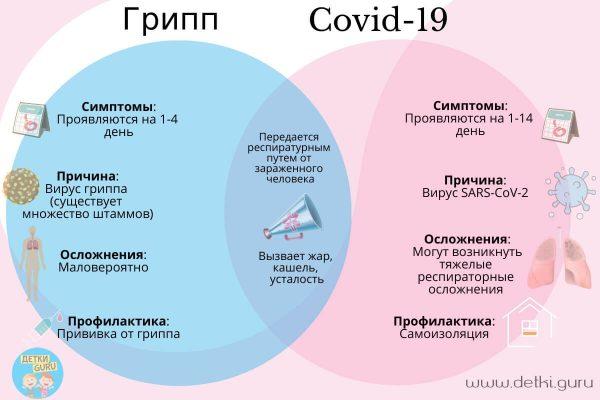 Инфографика: Чем отличается грипп от covid-19