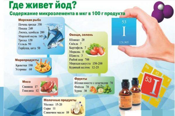 Продукты с йодом