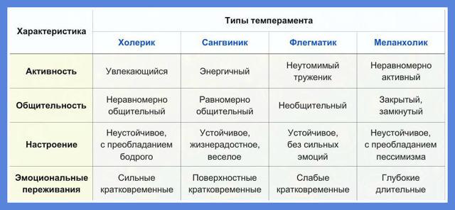 черты темперамента2