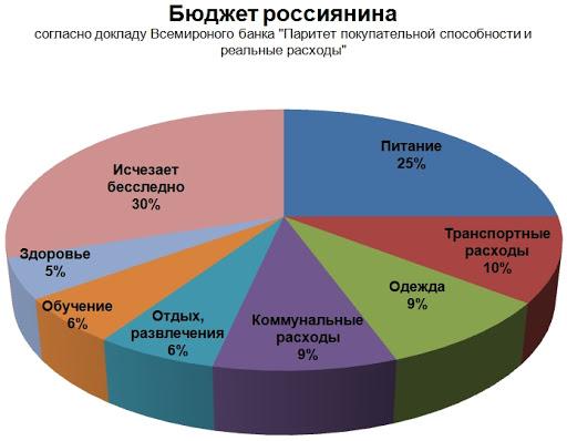 Бюджет россиян
