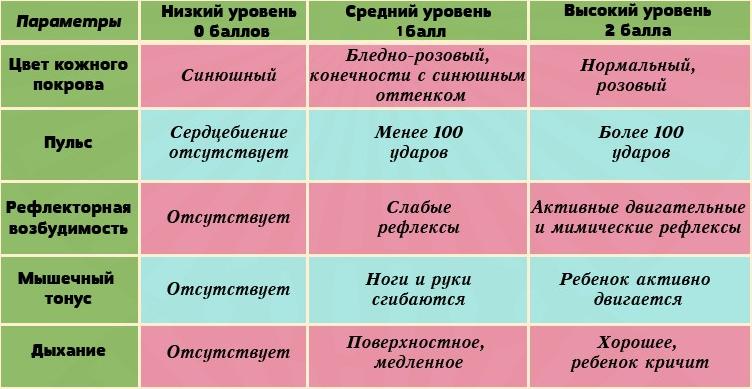 Что такое шкала Апгар и зачем она нужна