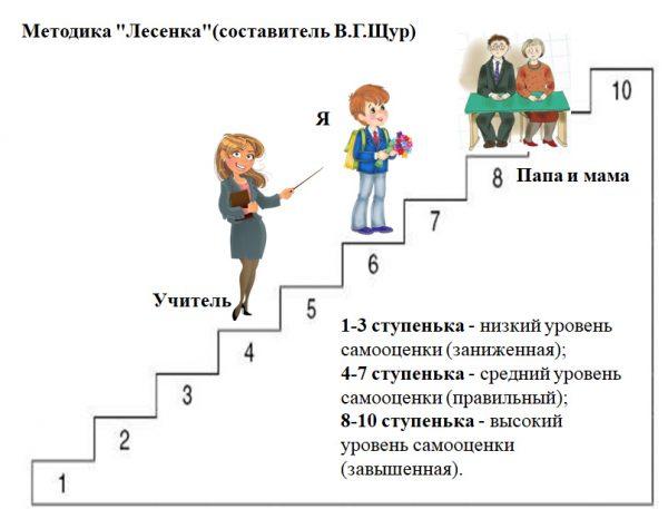 Тест Лесенка