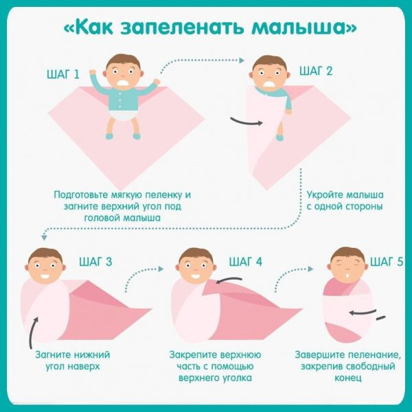 Инструкция по пеленанию ребенка