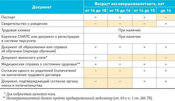 Документы для трудоустройства несовершеннолетнего